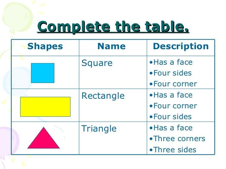 Complete the table. Shapes Name  Description Square  <ul><li>Has a face </li></ul><ul><li>Four sides </li></ul><ul><li>Fou...