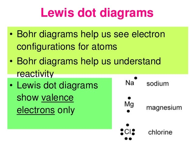 Lesson 1 Valence Electrons Oxidation Dot Diagrams