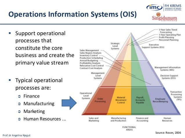 Why are there different types of Information System?