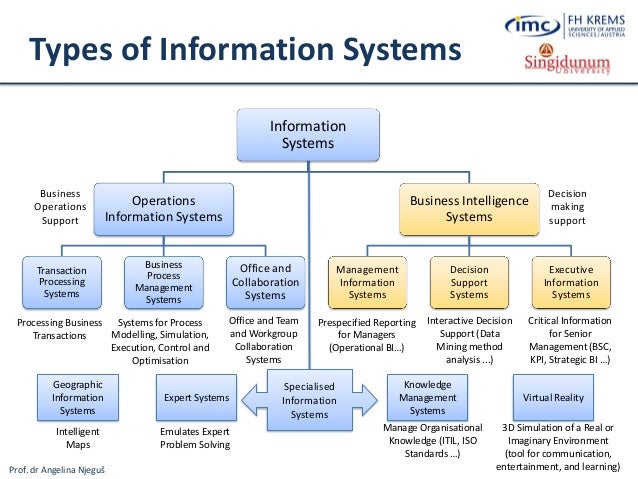 Lesson 1 Foundations Of Information Systems