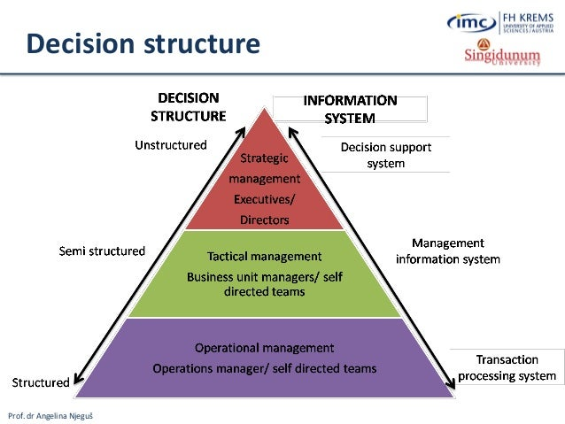 why is decision support systems suited for executive decision making Decision support systems are a class of information systems that emphasize the process of decision making and changing users through their interaction with the system decision support systems are well suited for addressing semistructured problems where human judgment is still desired or required kendall & kendall.