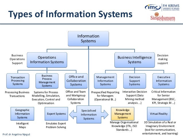 managing business information systems Managing and using information systems: a • the information systems strategy triangle is a information services • is allows business to implement its.