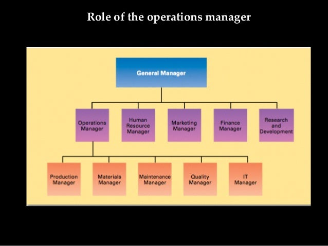 functions of operations manager Operations management is chiefly concerned with planning, organizing and supervising in the contexts of production, manufacturing or the provision of services this article explains what operations management involves and what skills can make you a successful operations manager.