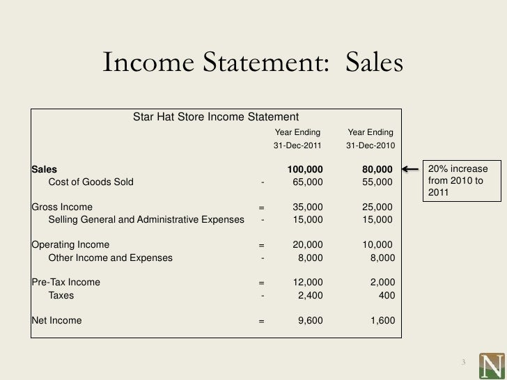 Lesson 11 Understanding The Income Statement