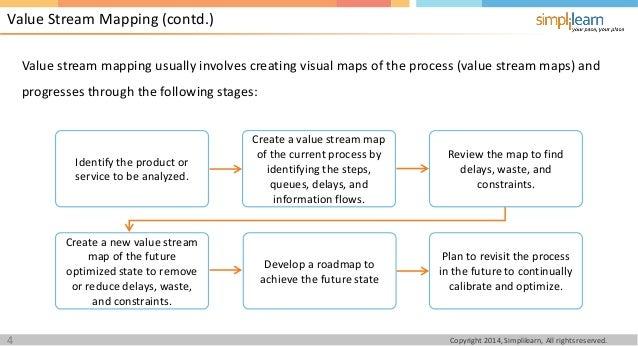 PMI-ACP Lesson 11 Agile Value Stream Analysis