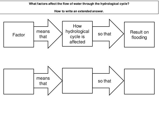 Lesson 11 changes in hydrological cycle
