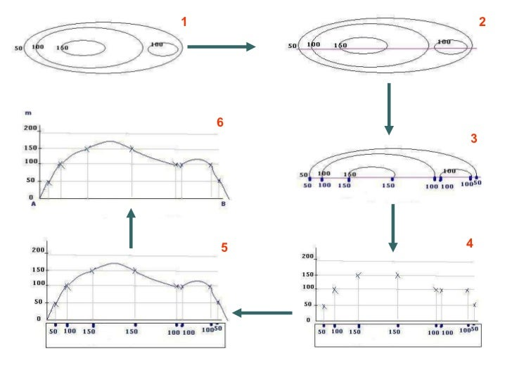 How To Draw A Cross Section From A Topographic Map.Lesson 12 How To Draw A Cross Section