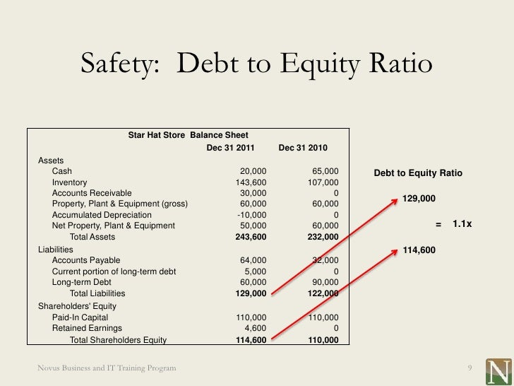 Lesson 13 Balance Sheet And Key Financial Ratios