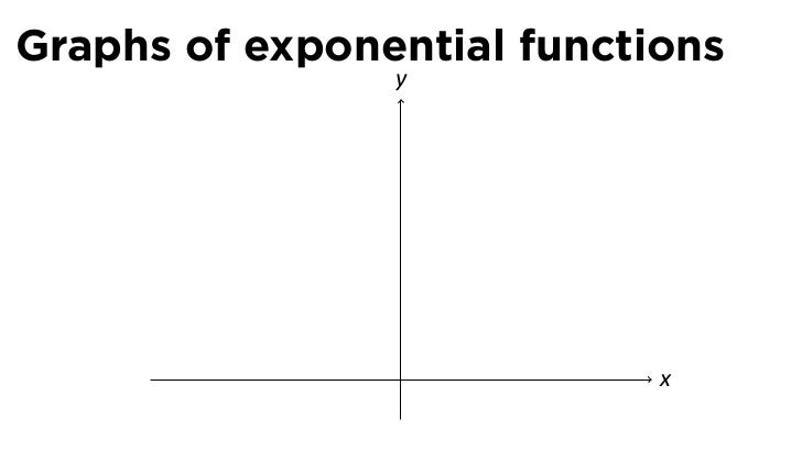 Lesson 13: Exponential and Logarithmic Functions (slides)
