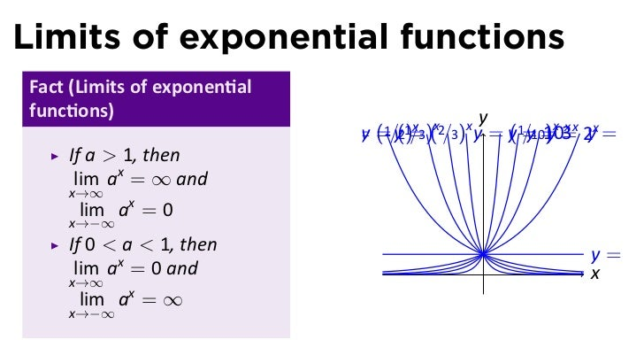 how to find limits of logarithmic functions