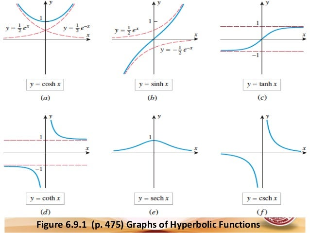 Lesson 13 Derivative Of Hyperbolic Functions