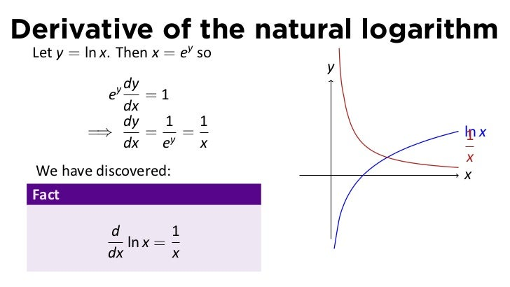Lesson 14: Derivatives of Logarithmic and Exponential Functions (slid…