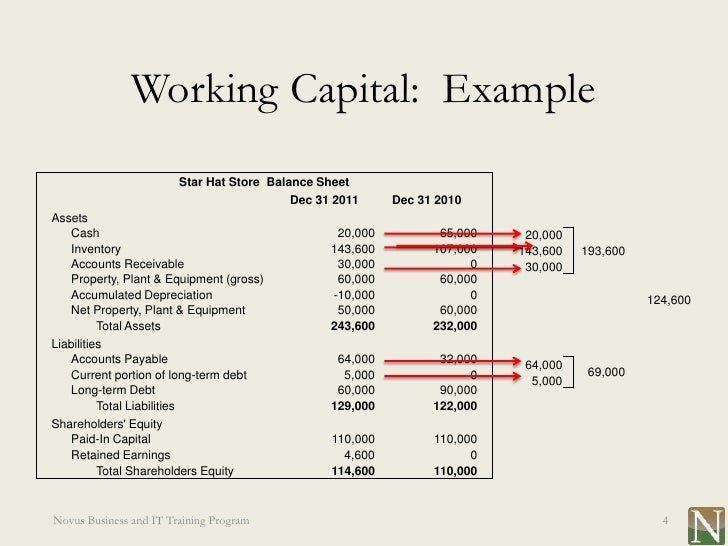 types of working capital Working capital has a direct impact on cash flow in a business consider these five common sources of short-term working capital financing.