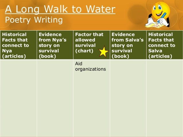 theme essay of long walk to water essay 2 •i can select details that will support my claim about the theme of a long walk to water •i can look at a model essay to see how it.