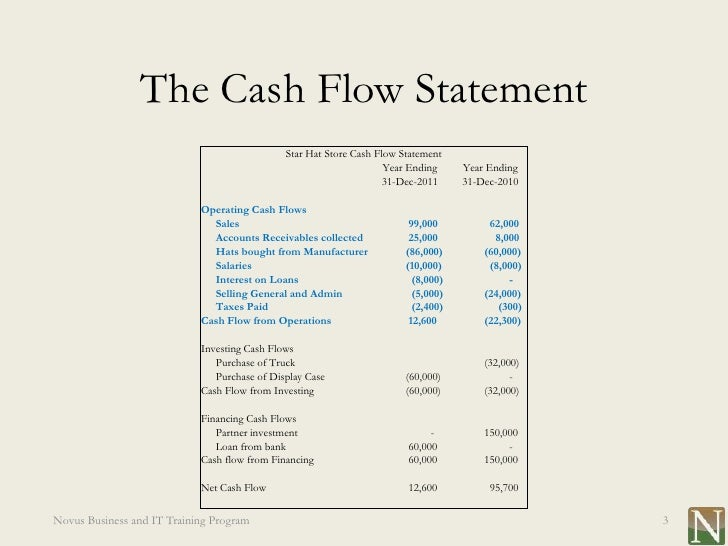 ratio anayzes and statement of cash flowfor Cash flow statement this report presents an analysis of all activities during the accounting period that affected cash, impacted primarily by operations, financing and investments financial ratios.