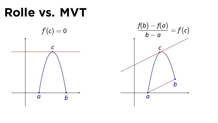 Lesson 19: The Mean Value Theorem (slides)