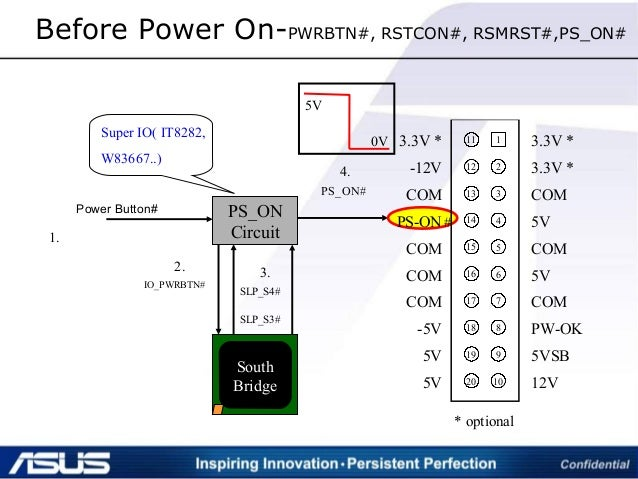 Before Power On-PWRBTN#, RSTCON#, RSMRST#,PS_ON# 1 2 3 4 5 6 7 8 9 10 11 12 13 14 15 16 17 18 19 20 3.3V * 3.3V * COM 5V C...