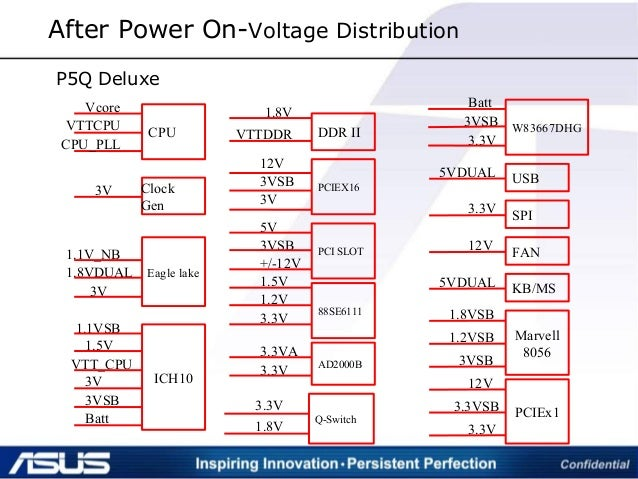 After Power On-Voltage Distribution CPU Clock Gen Eagle lake ICH10 Vcore Batt 3VSB 3V VTT_CPU 1.5V 1.1VSB 1.8VDUAL 1.1V_NB...