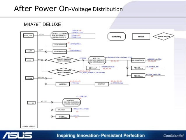 After Power On-Voltage Distribution M4A79T DELUXE