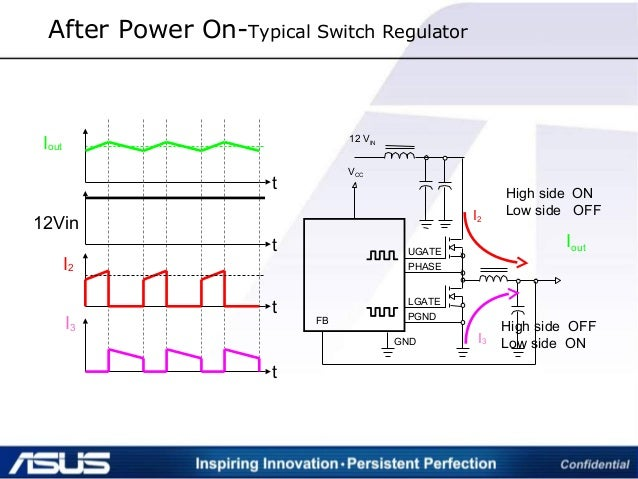 After Power On-Typical Switch Regulator VCC 12 VIN UGATE PHASE LGATE PGND GND FB I2 12Vin Iout t t t t I3 High side ON Low...