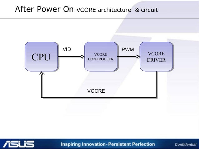 CPUCPU VCORE CONTROLLER VCORE CONTROLLER VCORE DRIVER VCORE DRIVER VID PWM VCORE After Power On-VCORE architecture & circu...