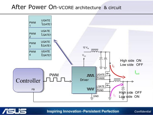 After Power On-VCORE architecture & circuit ControllerController VCC 12 VIN Driver UGATE PHASE LGATE PGND GND FB High side...