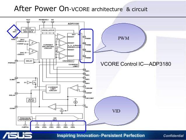 VIDVID PWMPWM VCORE Control IC—ADP3180 After Power On-VCORE architecture & circuit