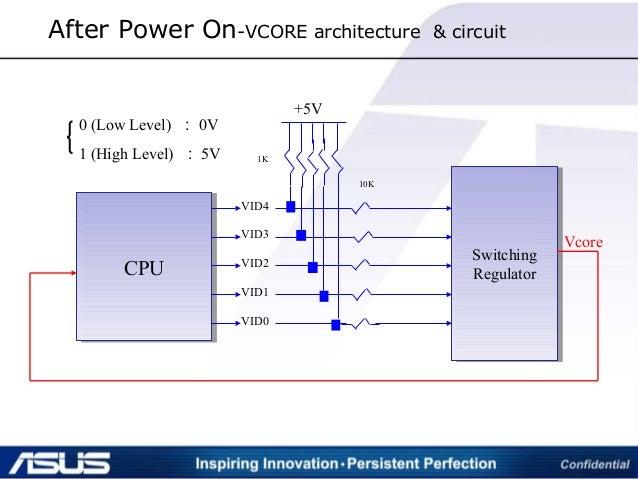 CPUCPU VID4 VID3 VID2 VID1 VID0 +5V 1K 10K Switching Regulator Switching Regulator Vcore 0 (Low Level) : 0V 1 (High Level)...