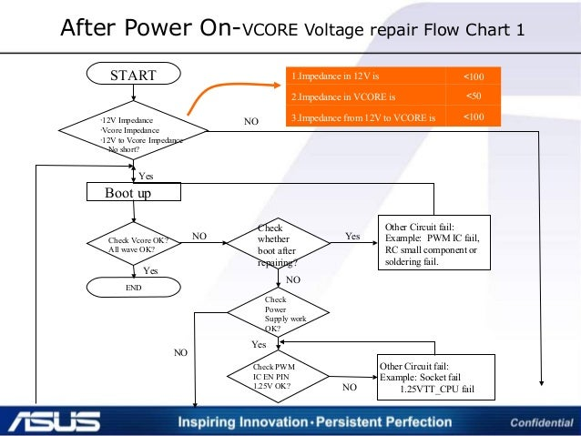 After Power On-VCORE Voltage repair Flow Chart 1 1.Impedance in 12V is <100 2.Impedance in VCORE is <50 3.Impedance from 1...