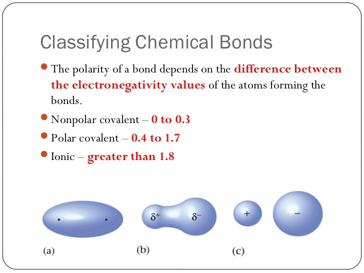 Collection of Types Of Chemical Bonds Worksheet Answers - Sharebrowse