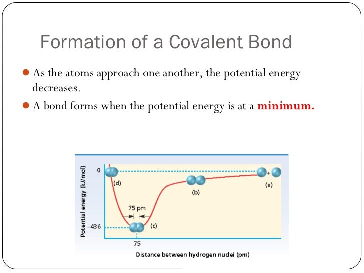 Lesson 1 Intro to Chemical Bonding – Bond Energy Worksheet