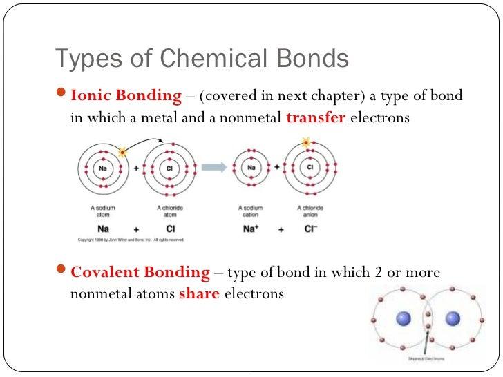 types of chemical bonds worksheet - Termolak