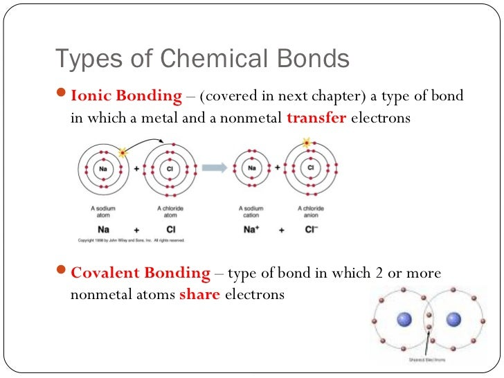 types of chemical bonds worksheet – streamclean.info
