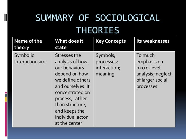 functionalism conflict theories and symbolic interaction on health care Discuss how the three major sociological perspectives of functionalism, conflict theory structural functionalism, symbolic interactionism and health care.