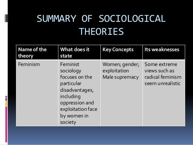 political sociological thought You'll be taught by world-leading academics and study the most up-to-date theories in social and political sciences introduction to sociological theory.
