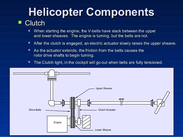 relationship between main rotor and tail drive system