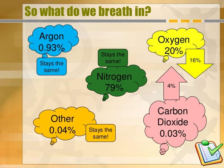 So what do we breath in?  Argon                       Oxygen  0.93%                        20%                  Stays the ...