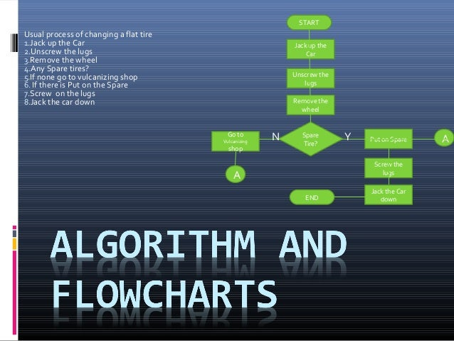 Lesson 2 Algorithm And Flowcharts