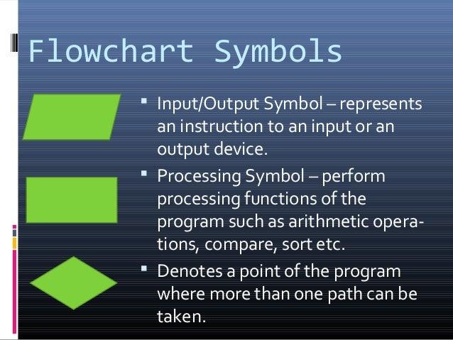Line Drawing Algorithm Flowchart : Lesson algorithm and flowcharts