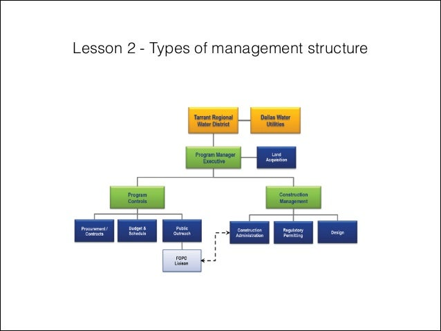 Lesson 2 types of management struture