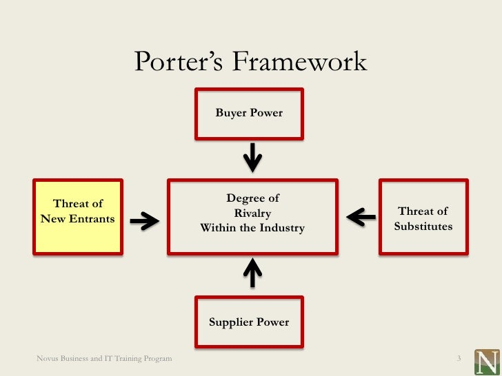 porter s model of courier industry Opinions expressed by forbes contributors are we use porter's model of industry rivalry to assess the us tobacco industry on the basis of the.