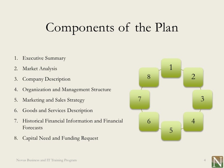 Business Plan Format Guide