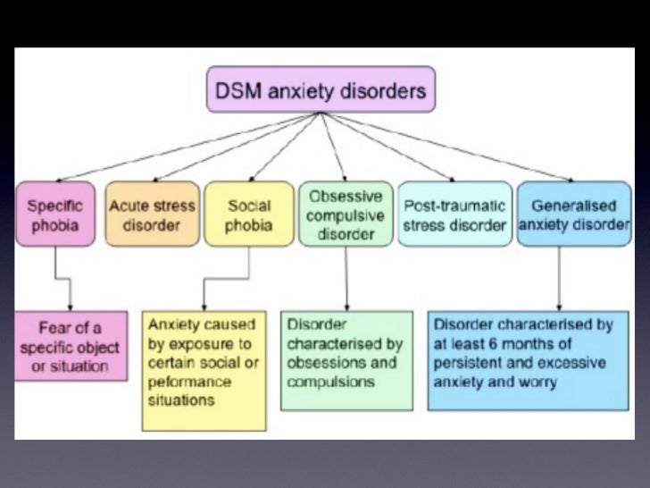 dsm manual of mental disorders