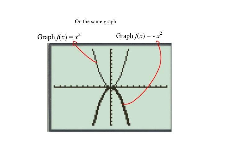 Onthesamegraph  Graphf(x)=x   2          Graphf(x)=x2