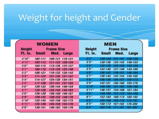 nutrition comparison of genders and ages Main result: the most highly significant gender differences in food choices were  that women ate  nutrition survey of people aged 65 y and over (finch et al.
