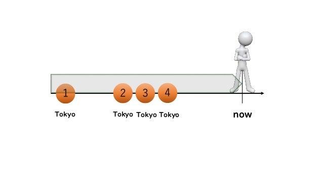 1 now 2 3 4 Tokyo Tokyo Tokyo Tokyo