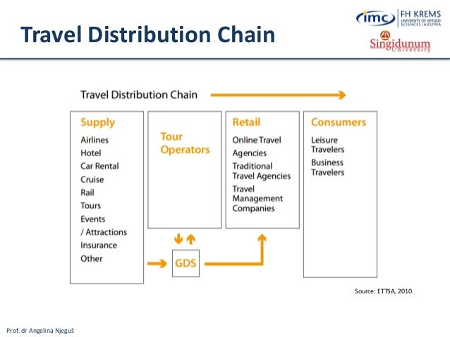 tourism and travel distribution The travel services sector is made up of a complex web of relationships between a variety of suppliers, tourism products, destination marketing organizations, tour operators, and travel agents, among many others many business travel planners rely on global distribution systems (gds) to price and plan components.