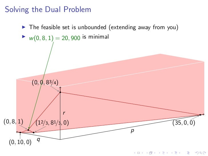 Image result for Duality in LP problem diagram