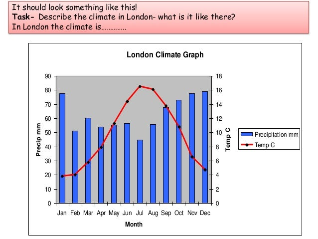 how to draw climate graph on excel