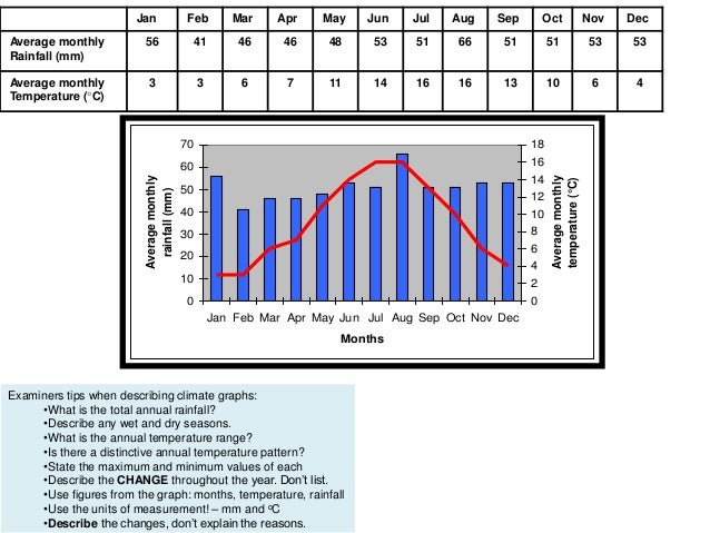 lesson 3 climate graphs and pressure